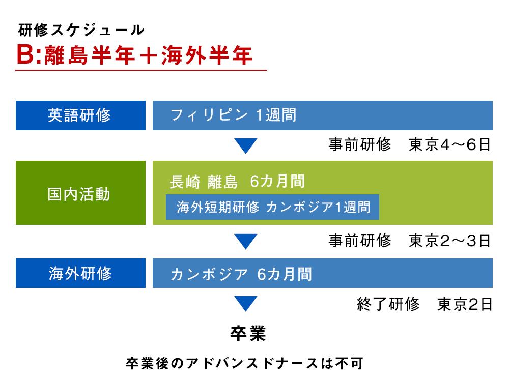 長期ジャパンハート 助産師海外研修 研修スケジュール