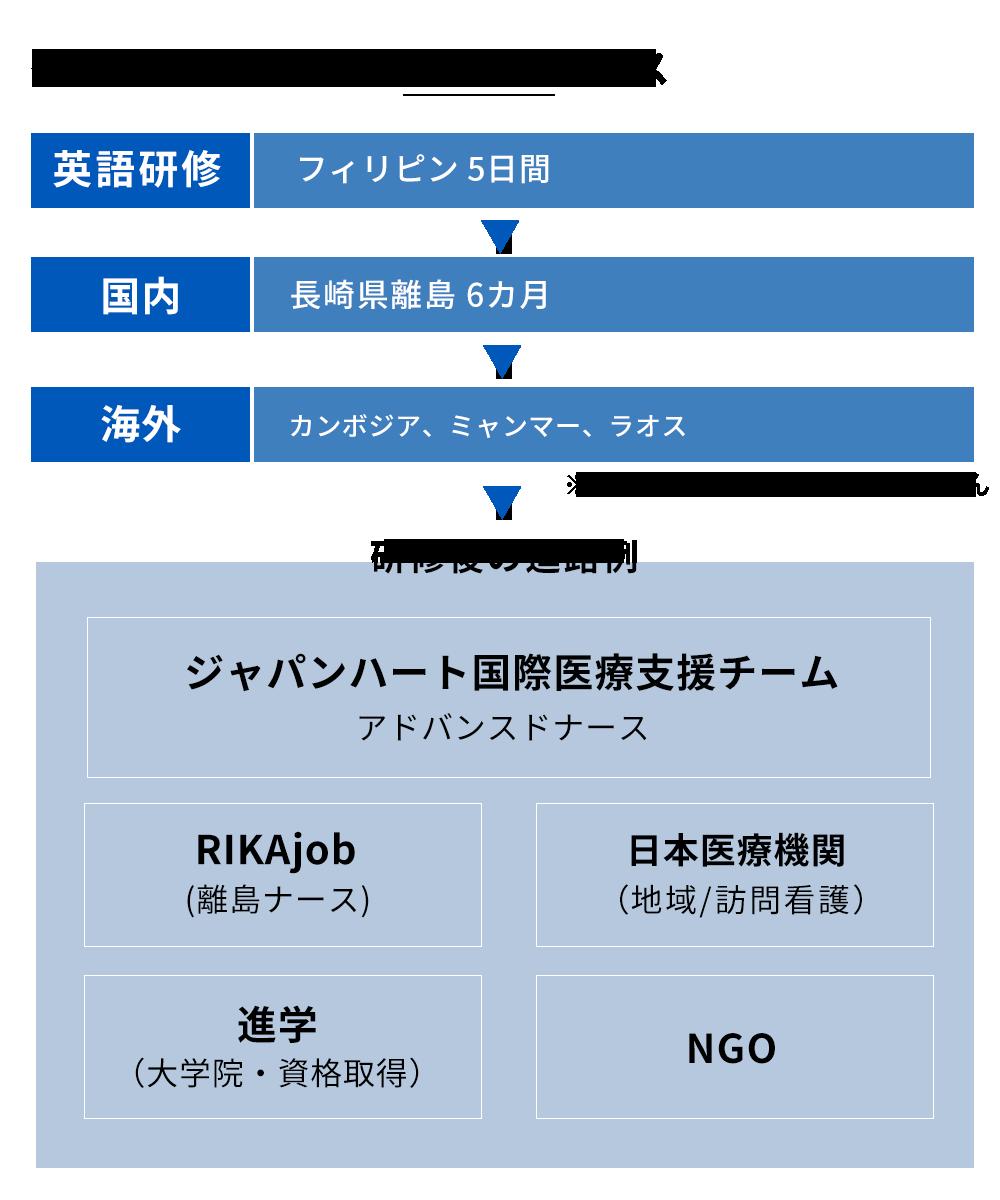 ジャパンハート研修スケジュール1年
