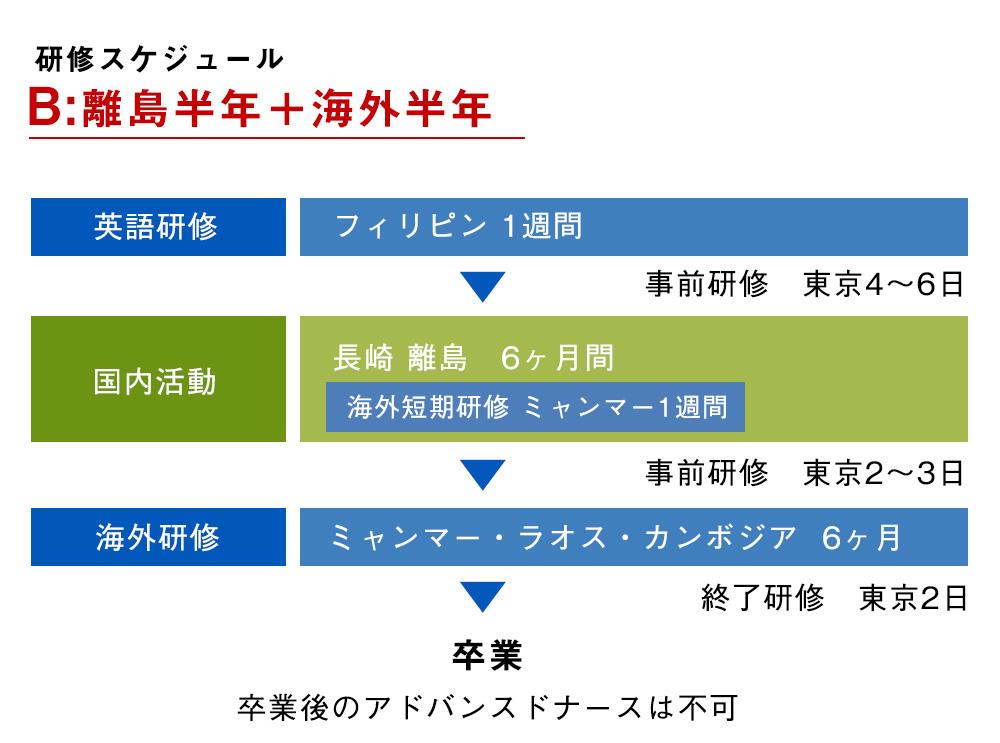 長期看護師研修 スケジュール ジャパンハート