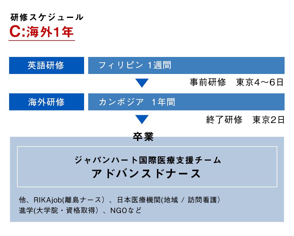 ジャパンハート 助産師海外研修 研修スケジュール